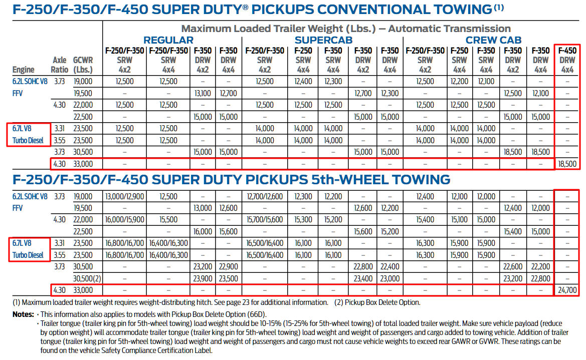 2013 F 450 Towing Chart