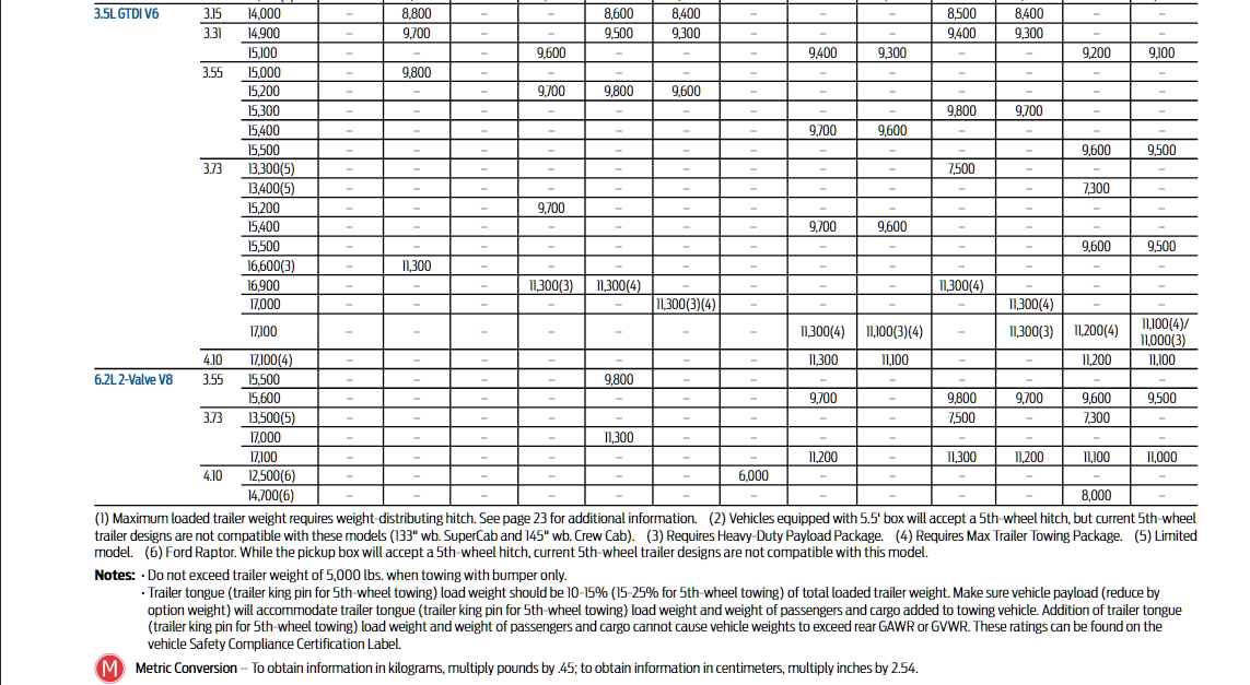 2013 Ford F 150 Towing Chart 2