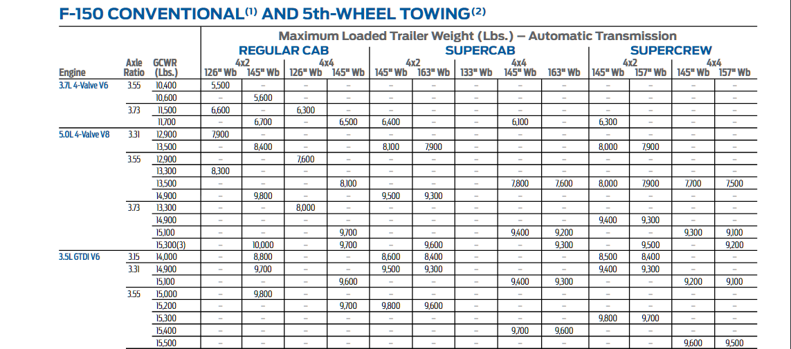 2013 Ford F 150 Towing Chart