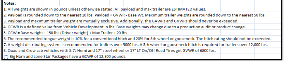 2014 Dodge Ram 1500 Towing Charts 10