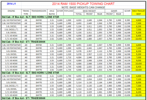 2014 Dodge Ram 1500 Towing Charts 3