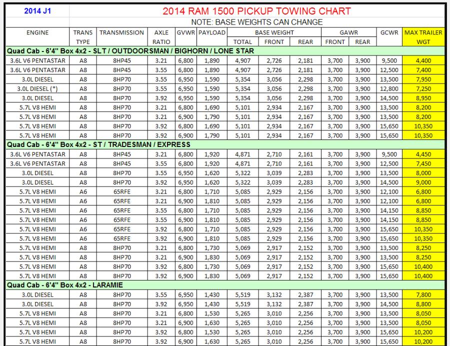 2014 Dodge Ram 1500 Towing Charts 4