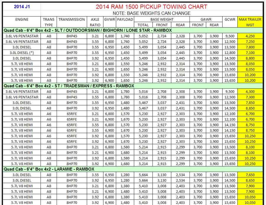 2014 Dodge Ram 1500 Towing Charts 5