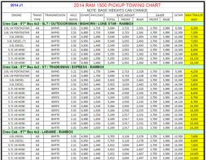 2014 Dodge Ram 1500 Towing Charts 7