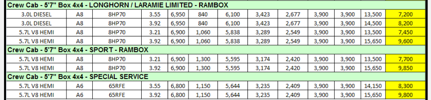 2014 Dodge Ram 1500 Towing Charts 7.3