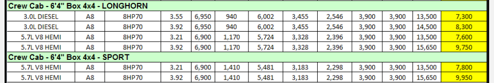 2014 Dodge Ram 1500 Towing Charts 8.2
