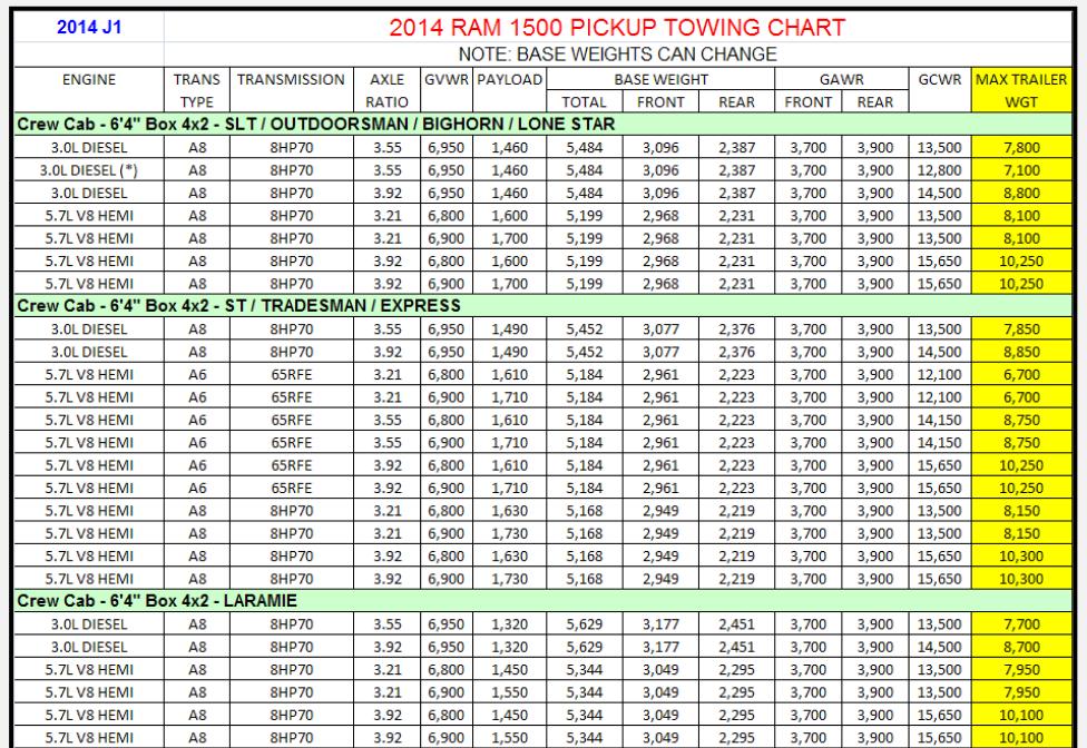 2014 Dodge Ram 1500 Towing Charts 8