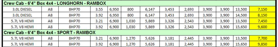 2014 Dodge Ram 1500 Towing Charts 9.3