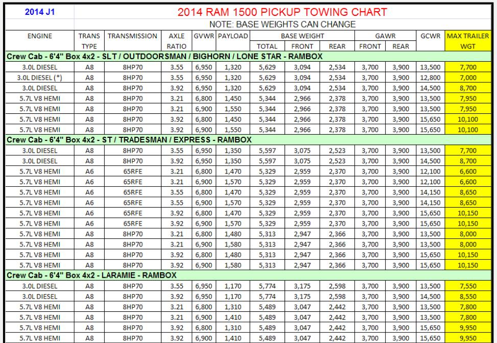 2014 Dodge Ram 1500 Towing Charts 9