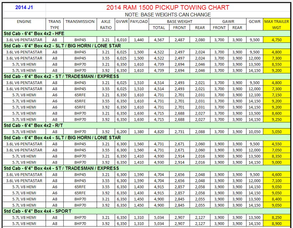 2014 Dodge Ram 1500 Towing Charts