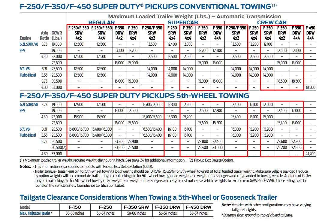 2014 F 350 Towing Charts