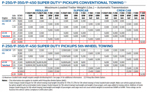 2014 F 450 Towing Chart