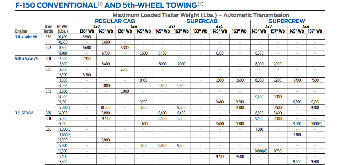 2014 Ford F 150 Towing Chart