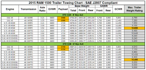 2015 Dodge Ram 1500 Towing Charts 2