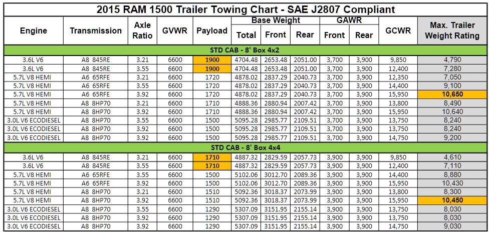 2015 Dodge Ram 1500 Towing Charts 2