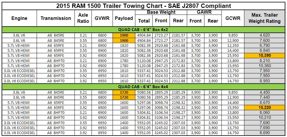 2015 Dodge Ram 1500 Towing Charts 3