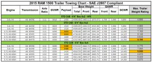 2015 Dodge Ram 1500 Towing Charts