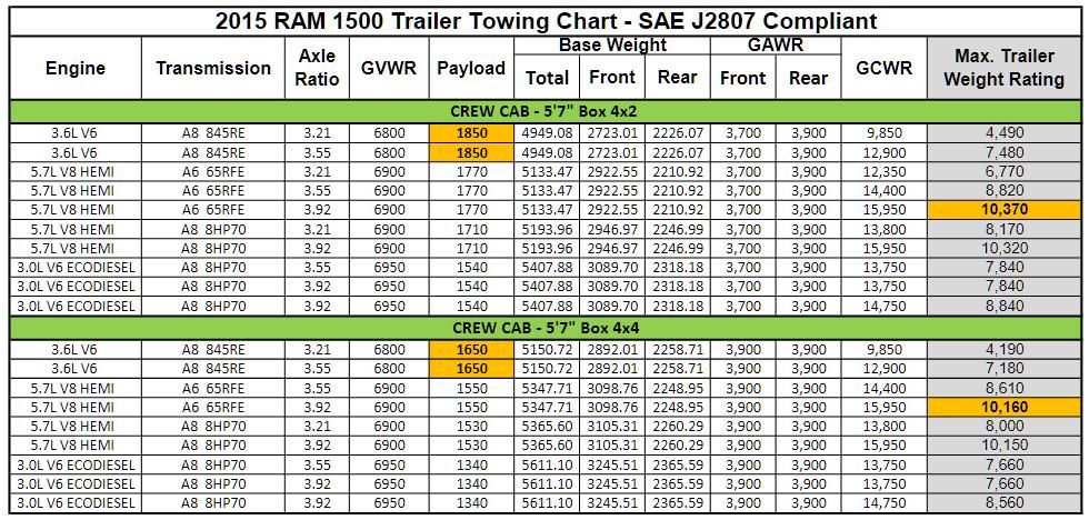 2015 Dodge Ram 1500 Towing Charts 4