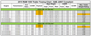 2015 Dodge Ram 1500 Towing Charts 5