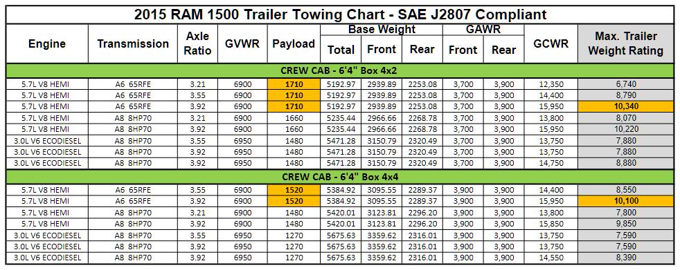 2015 Dodge Ram 1500 Towing Charts 5