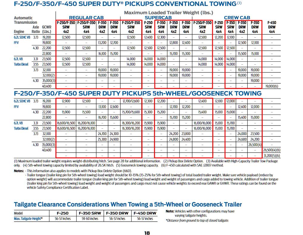 2015 F 350 Towing Charts