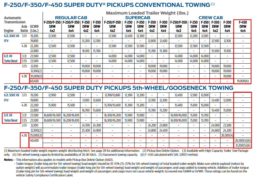 2015 F 450 Towing Chart
