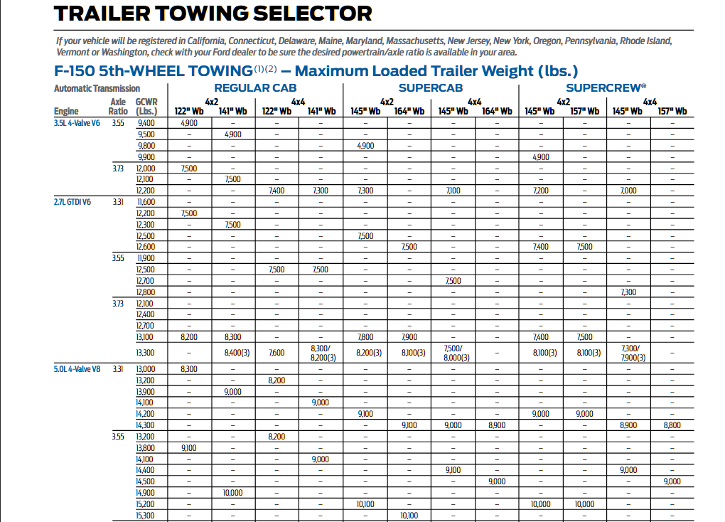 2015 Ford F 150 5th Wheel Towing Chart