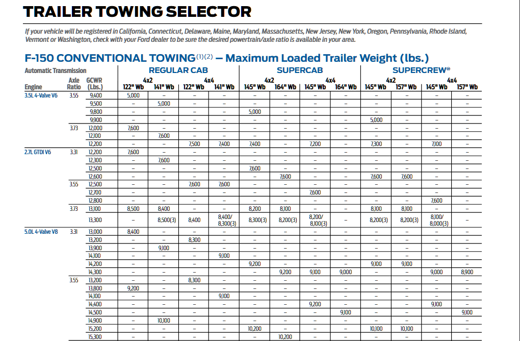 2015 Ford F 150 Conventional Towing Chart