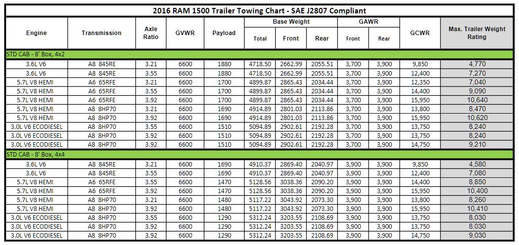 2016 Dodge Ram 1500 Towing Charts 2