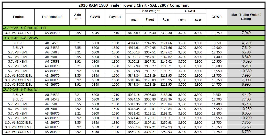 2016 Dodge Ram 1500 Towing Charts 3