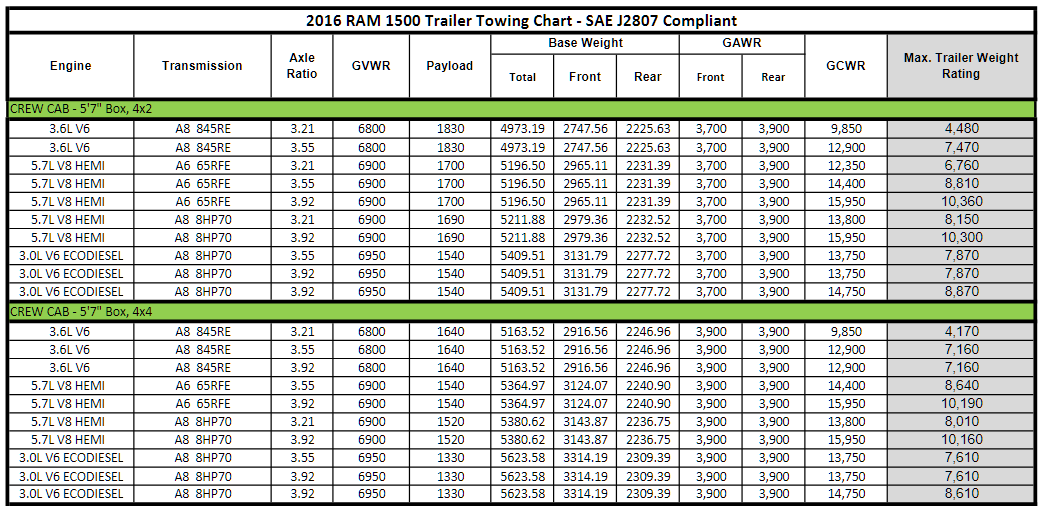 2016 Dodge Ram 1500 Towing Charts 4
