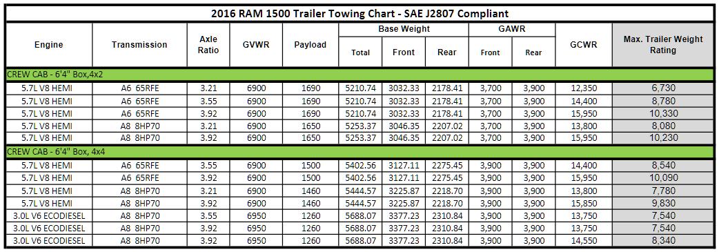 2016 Dodge Ram 1500 Towing Charts 5