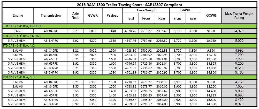 2016 Dodge Ram 1500 Towing Charts
