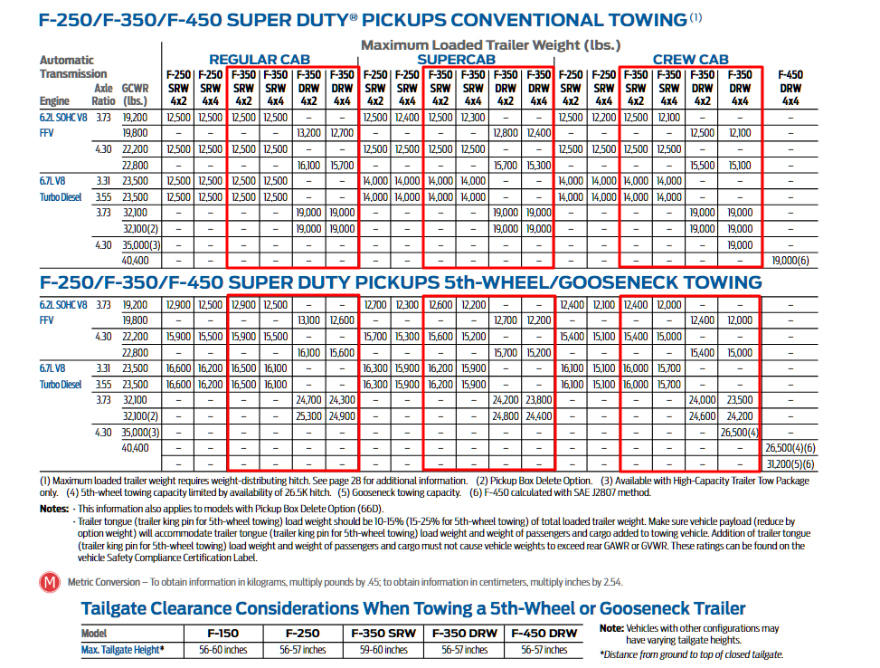 2016 F 350 Towing Charts