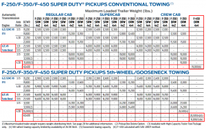 2016 F 450 Towing Chart