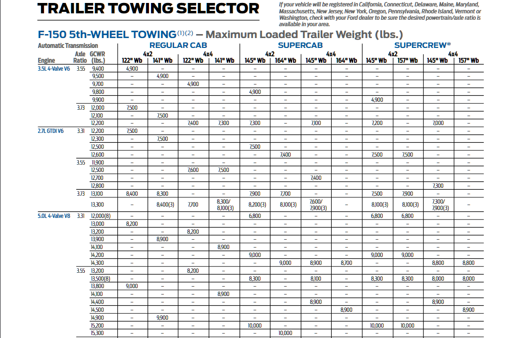 2016 Ford F 150 5th Wheel Towing Chart