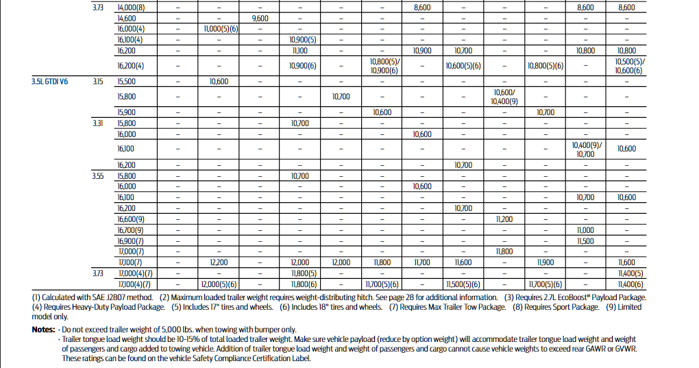 2016 Ford F 150 Conventional Towing Chart 2
