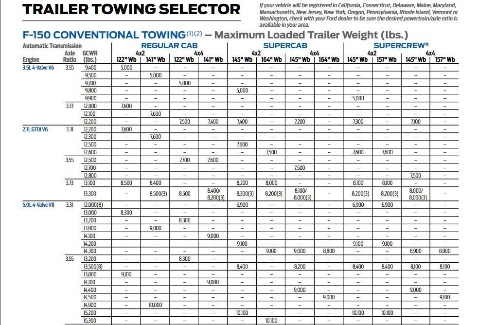 2016 Ford F 150 Conventional Towing Chart