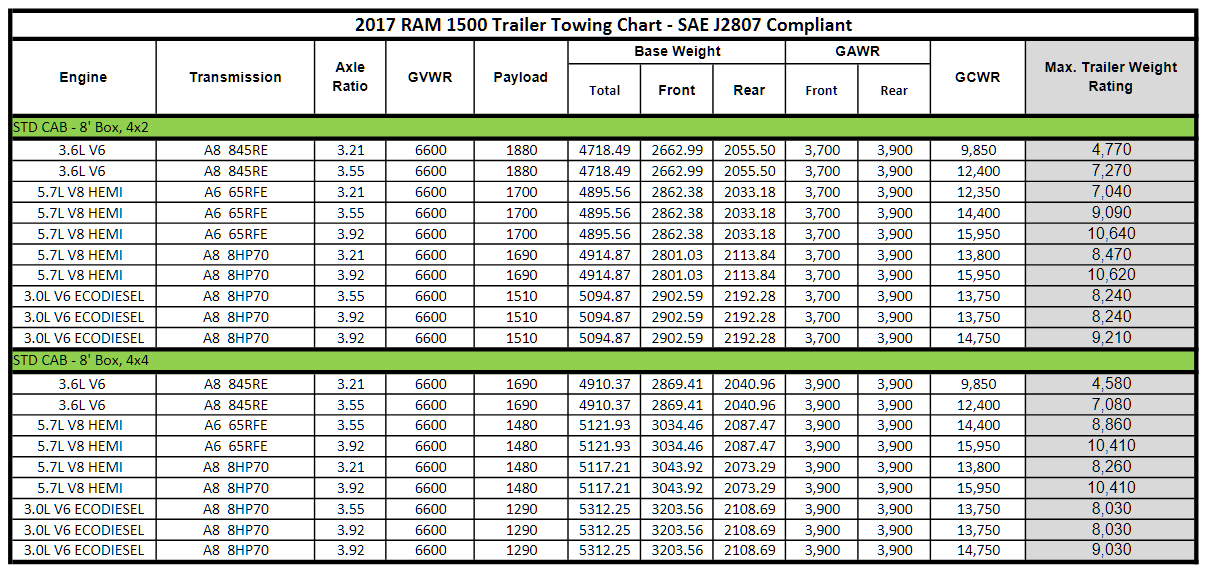 2017 Dodge Ram 1500 Towing Charts 2