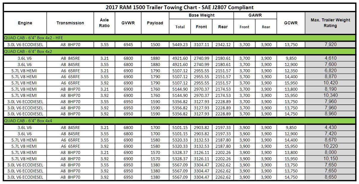 2017 Dodge Ram 1500 Towing Charts 3
