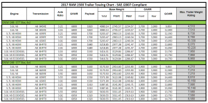2017 Dodge Ram 1500 Towing Charts 4