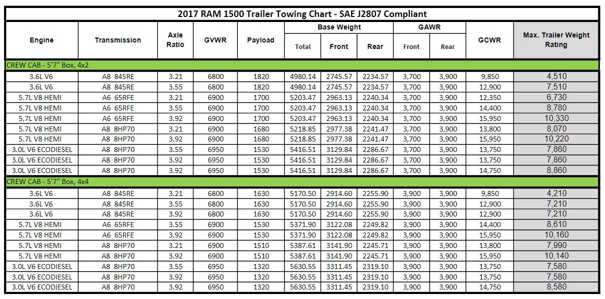 2017 Dodge Ram 1500 Towing Charts 4