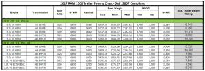 2017 Dodge Ram 1500 Towing Charts 5