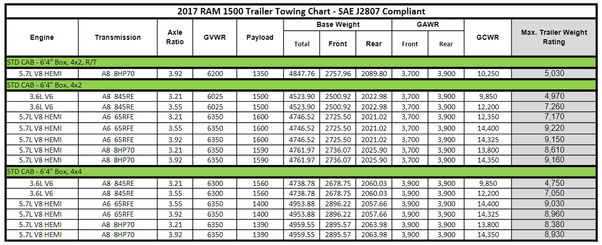 2017 Dodge Ram 1500 Towing Charts