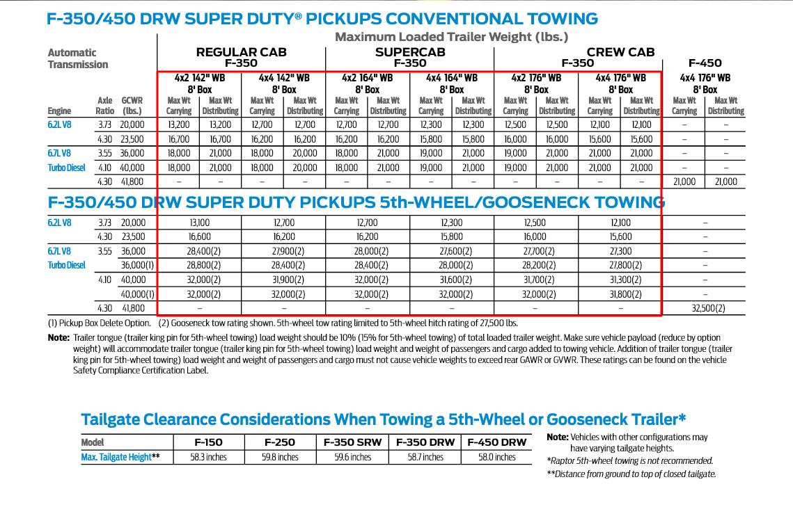 2017 F 350 Drw Towing Charts