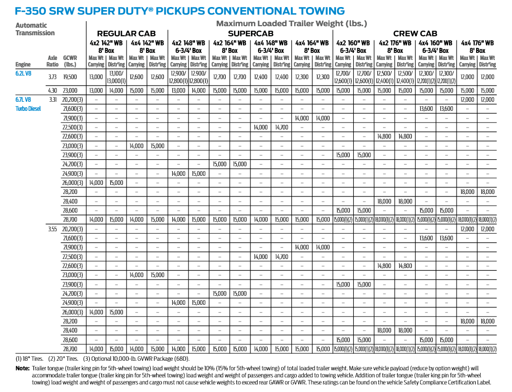2017 F 350 Srw Conventional Towing Chart