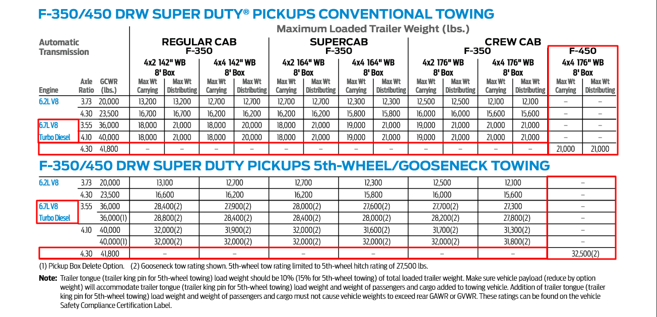 2017 F 450 Towing Chart