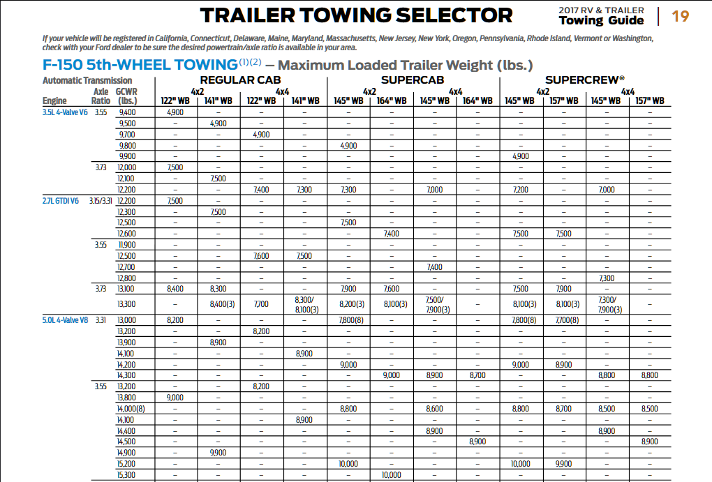 2017 Ford F 150 5th Wheel Towing Chart