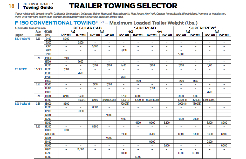 2017 Ford F 150 Conventional Towing Chart