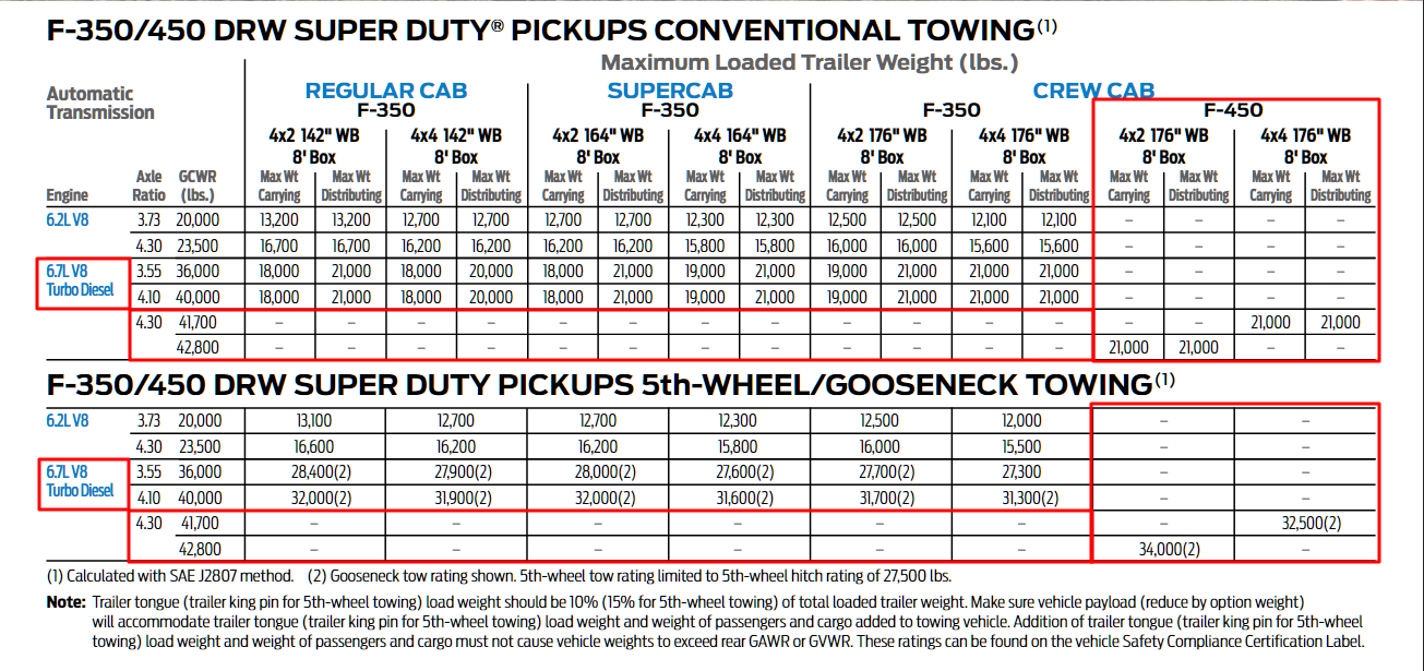 2018 F 450 Towing Chart